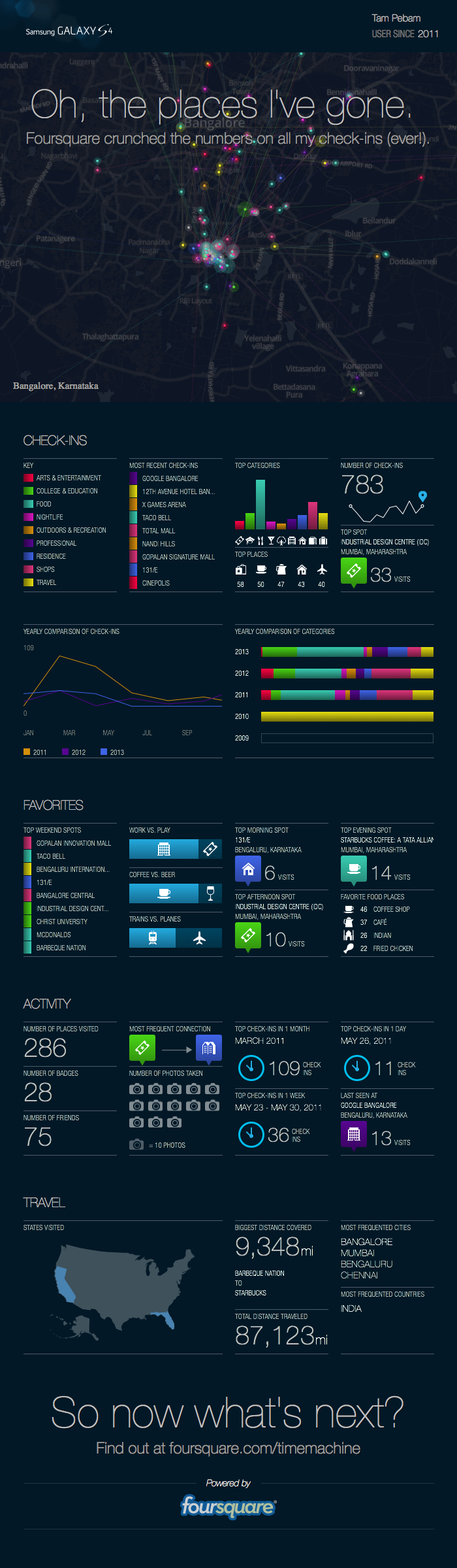 Foursquare timemachine infographics